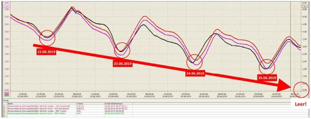 Die Grafik von der SVS zeigt, dass die Trinkwasserbrunnen im Wasserwerk bald leer sind. Die Trendkurve läuft gegen null Meter.