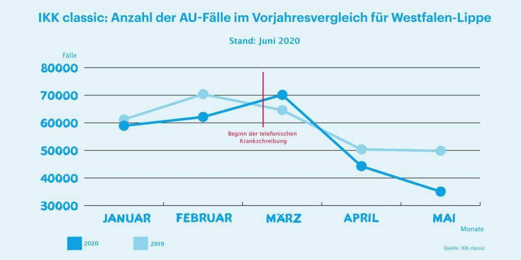 Die IKK classic verzeichnet in Westfalen-Lippe einen markanten Rückgang von Versicherten, die sich krankschreiben lassen.
