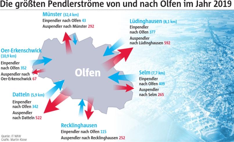 Die Karte zeigt die größten Pendlerströme aus und nach Olfen im Jahr 2019.