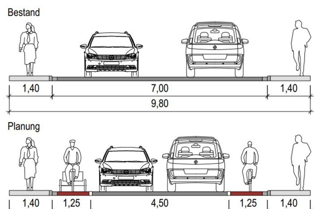 Die Schutzstreifen für Radfahrer (unten) werden 1,25 Meter breit sein.