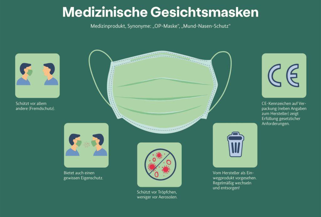 Das Bundesinstitut für Arzneimittel und Medizinprodukte hat eine Grafik zu den sogenannten medizinischen Masken erstellt, die alles Wichtige erklärt.