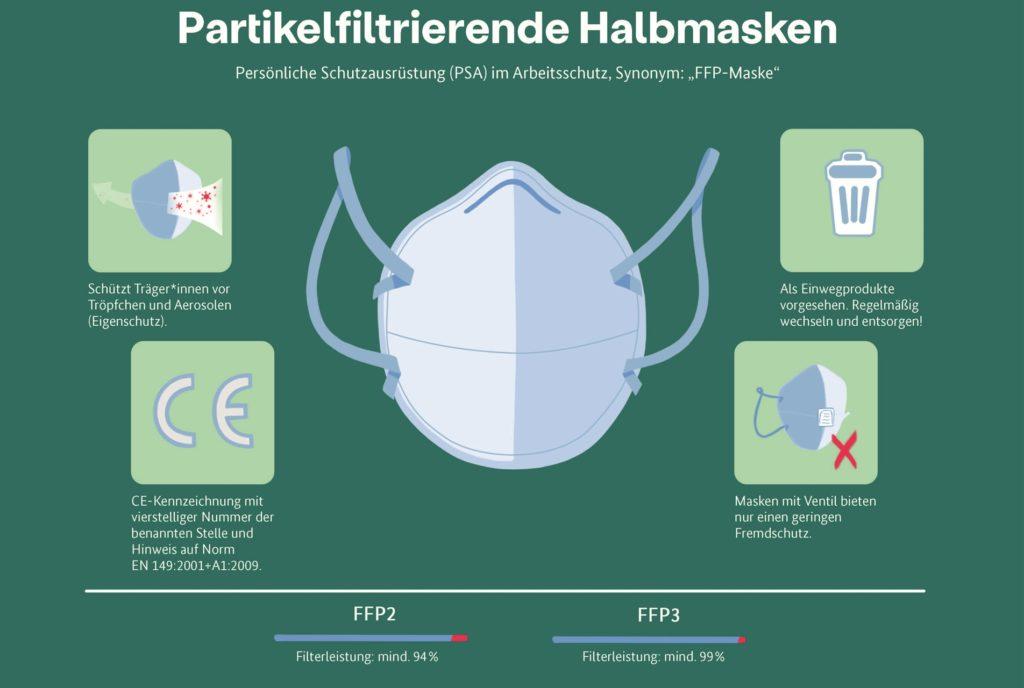 Das Bundesinstitut für Arzneimittel und Medizinprodukte hat eine Grafik zu den sogenannten FFP-Masken erstellt, die alles Wichtige erklärt.