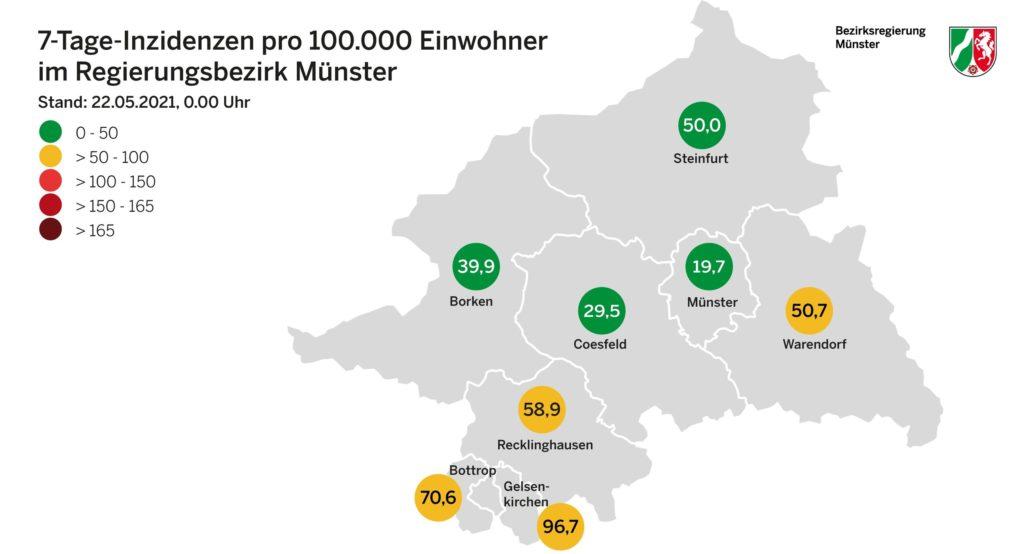 Die Inzidenzen im Regierungsbezirk Münster sinken weiterhin.