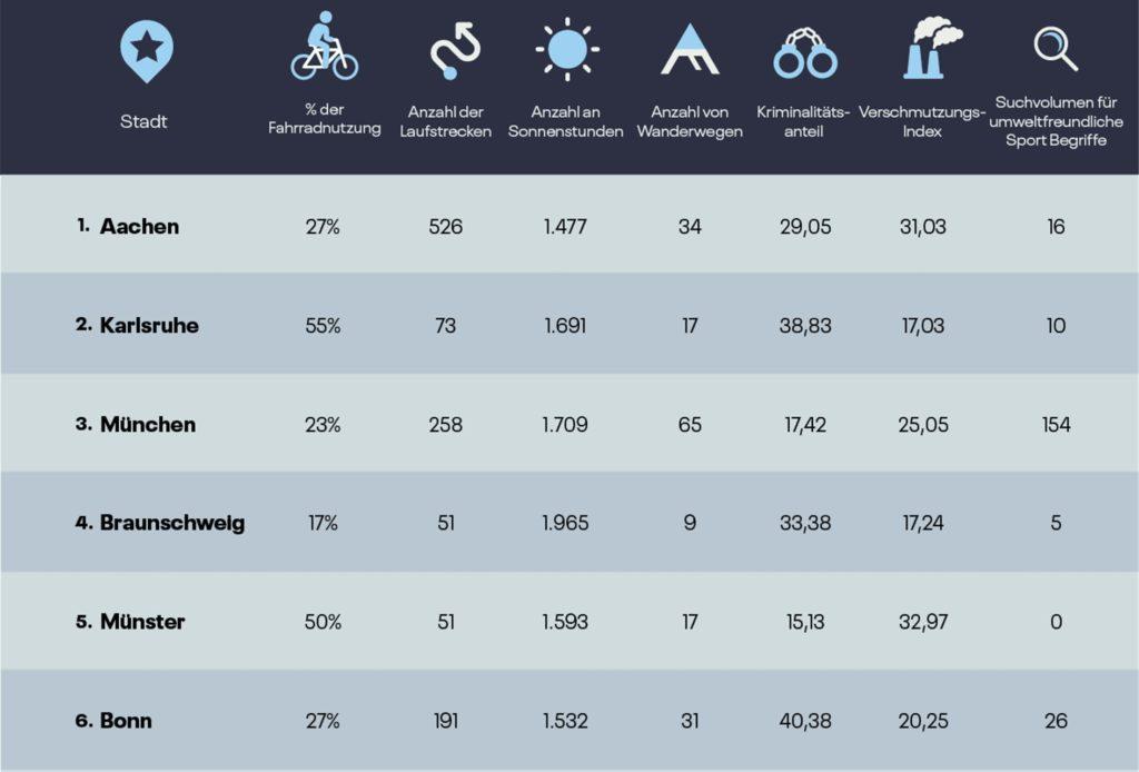 Das Bild zeigt einen Ausschnitt aus der Auswertung der deutschen Städte zum Thema nachhaltiger Sport.